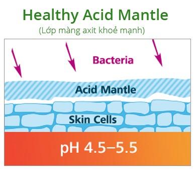 Cách chăm sóc tóc & da cho cơ thể đối với nước Ion kiềm