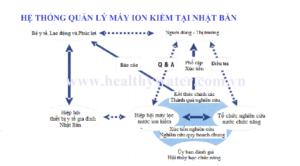 Hệ thống quản lý chất lượng máy lọc nước ion kiềm Nhật Bản